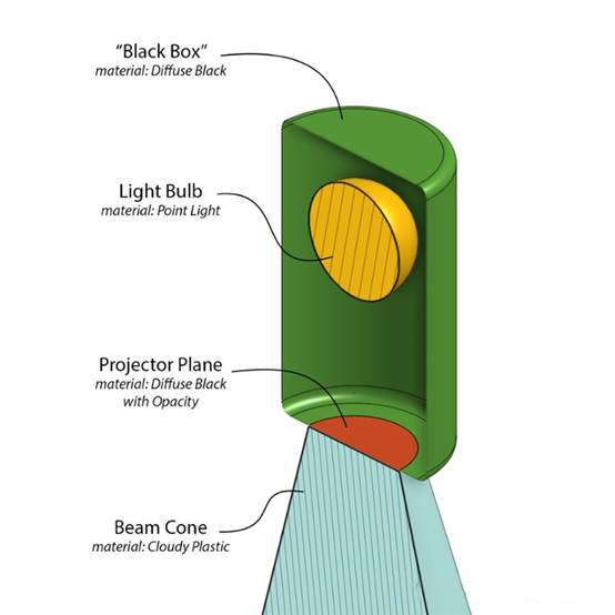 Keyshot教程——如何在Keyshot场景添加光束?